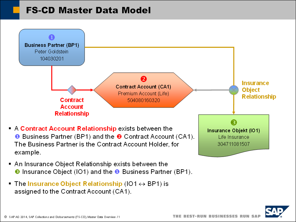 Overview Of Fs Cd Master Data Sap Collections And